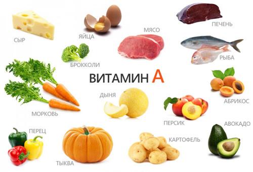 продукты, содержащие витамин a