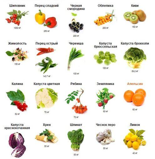 витамины c в каких продуктах